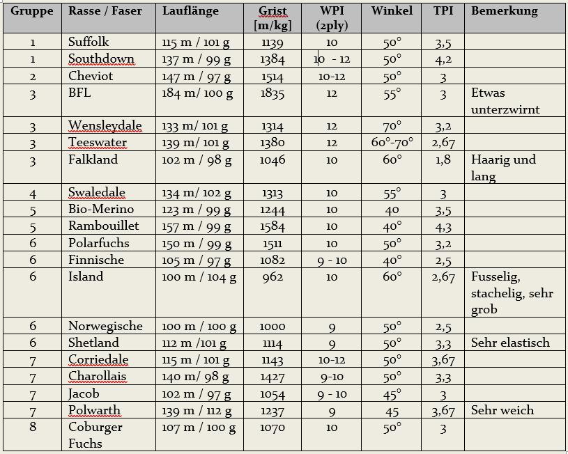 Tabelle mit den Garnkennzahlen WPI, Lauflänge, TPI, Zwirnwinkel etc